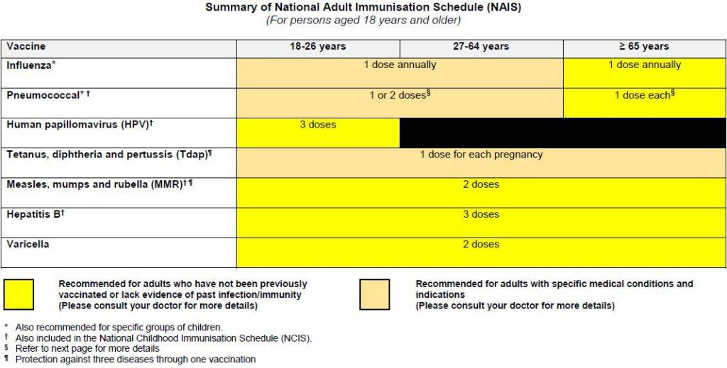 Summary of National Adult Immunisation Schedule (NAIS)