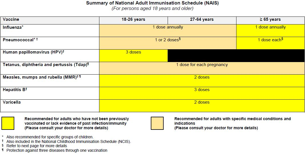 Summary of National Adult Immunisation Schedule (NAIS) for persons aged 18 years and older Table ...